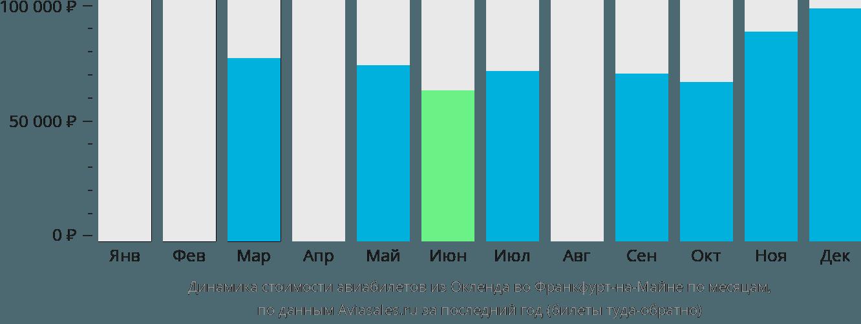 Динамика стоимости авиабилетов из Окленда во Франкфурт-на-Майне по месяцам