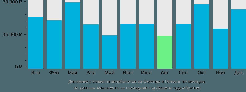 Динамика стоимости авиабилетов из Окленда в Гонконг по месяцам