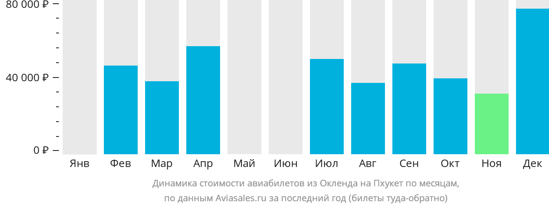 Динамика стоимости авиабилетов из Окленда на Пхукет по месяцам