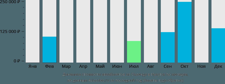 Динамика стоимости авиабилетов из Окленда в Иркутск по месяцам