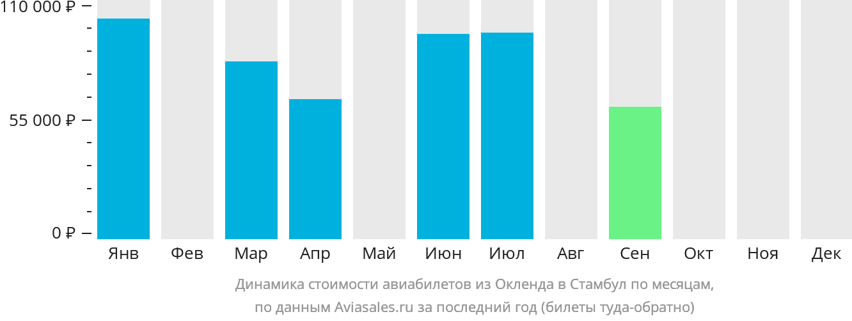Динамика стоимости авиабилетов из Окленда в Стамбул по месяцам