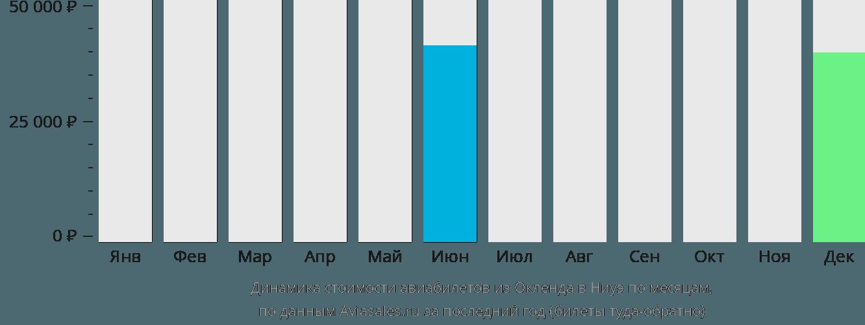 Динамика стоимости авиабилетов из Окленда в Ниуэ по месяцам