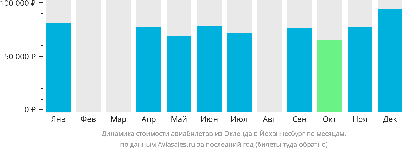 Динамика стоимости авиабилетов из Окленда в Йоханнесбург по месяцам
