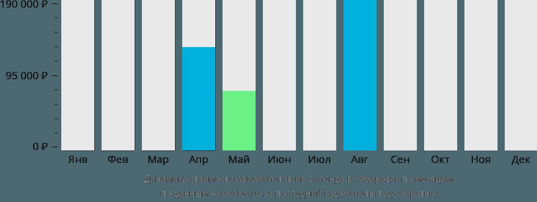 Динамика стоимости авиабилетов из Окленда в Хабаровск по месяцам