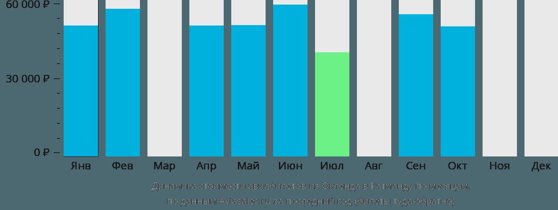Динамика стоимости авиабилетов из Окленда в Катманду по месяцам