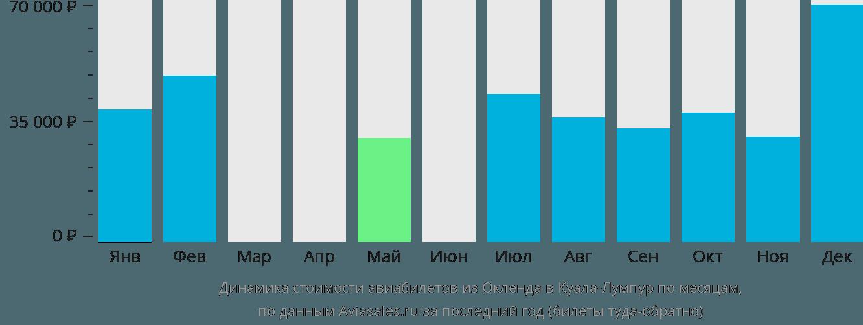 Динамика стоимости авиабилетов из Окленда в Куала-Лумпур по месяцам