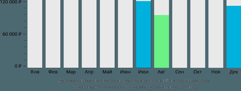 Динамика стоимости авиабилетов из Окленда в Санкт-Петербург по месяцам