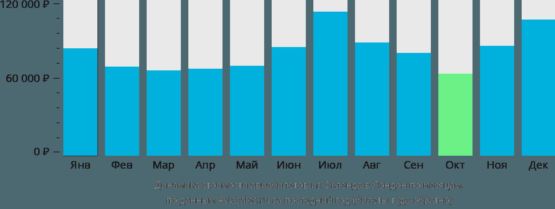 Динамика стоимости авиабилетов из Окленда в Лондон по месяцам