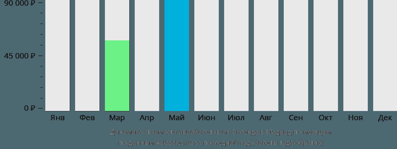 Динамика стоимости авиабилетов из Окленда в Мадрид по месяцам
