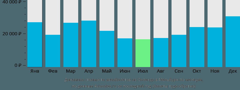 Динамика стоимости авиабилетов из Окленда в Мельбурн по месяцам