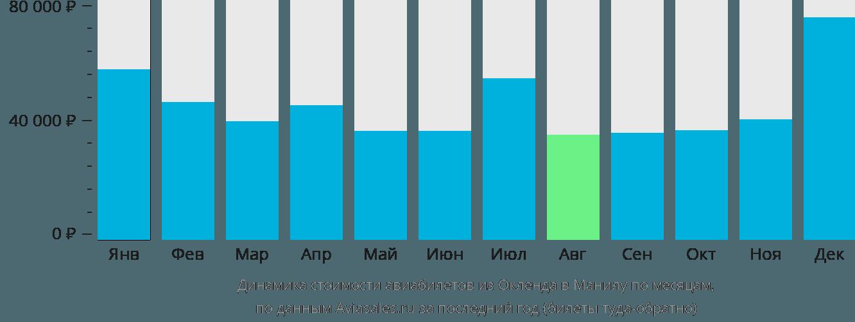 Динамика стоимости авиабилетов из Окленда в Манилу по месяцам