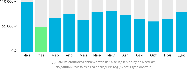 Динамика стоимости авиабилетов из Окленда в Москву по месяцам