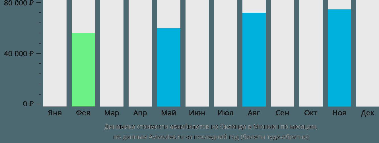 Динамика стоимости авиабилетов из Окленда в Мюнхен по месяцам