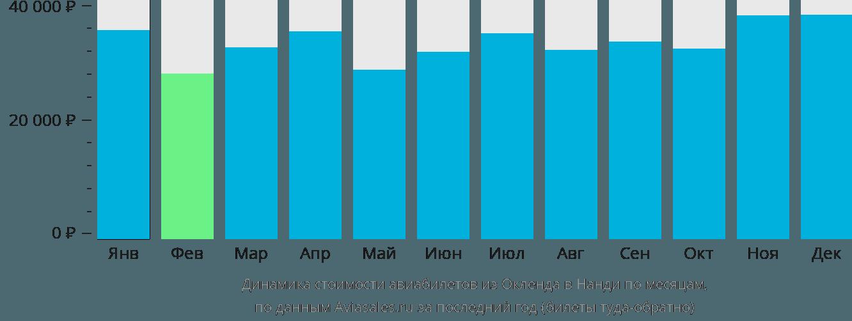 Динамика стоимости авиабилетов из Окленда в Нанди по месяцам