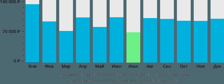 Динамика стоимости авиабилетов из Окленда в Нью-Йорк по месяцам