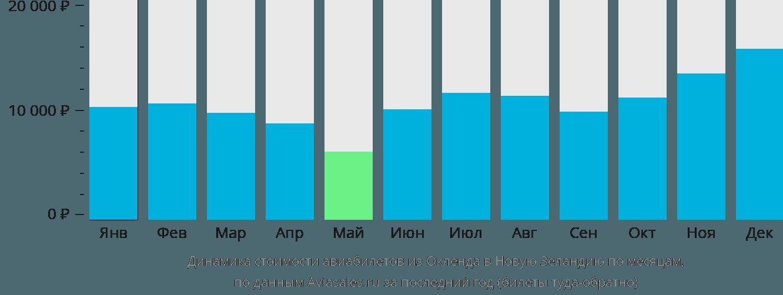 Динамика стоимости авиабилетов из Окленда в Новую Зеландию по месяцам