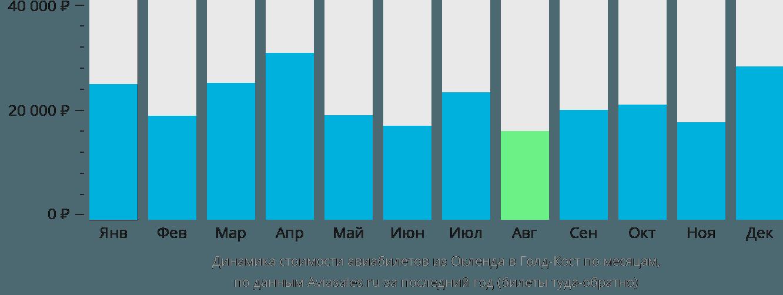 Динамика стоимости авиабилетов из Окленда в Голд-Кост по месяцам