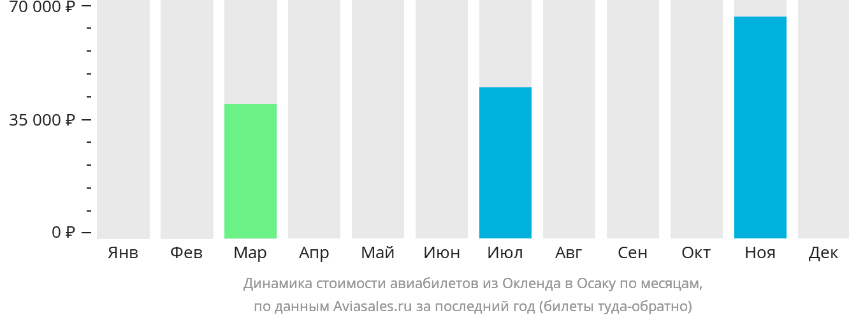 Динамика стоимости авиабилетов из Окленда в Осаку по месяцам