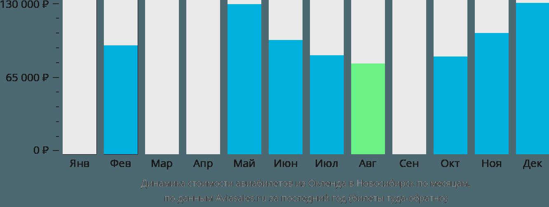 Динамика стоимости авиабилетов из Окленда в Новосибирск по месяцам
