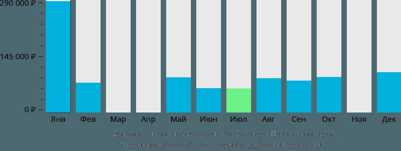 Динамика стоимости авиабилетов из Окленда в Париж по месяцам