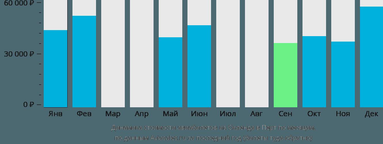 Динамика стоимости авиабилетов из Окленда в Перт по месяцам