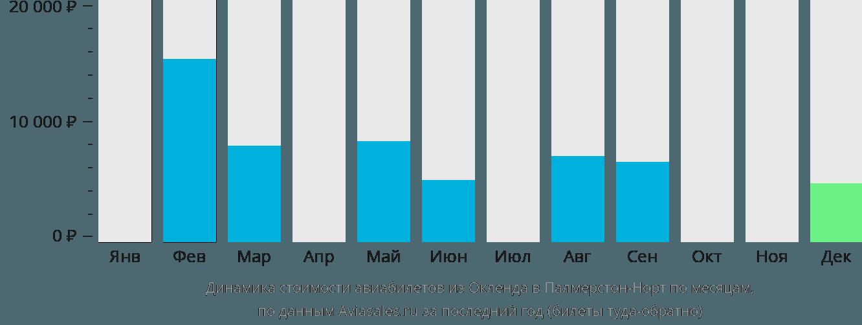Динамика стоимости авиабилетов из Окленда в Палмерстон-Норт по месяцам