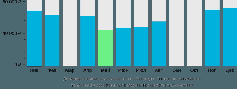 Динамика стоимости авиабилетов из Окленда в Пномпень по месяцам