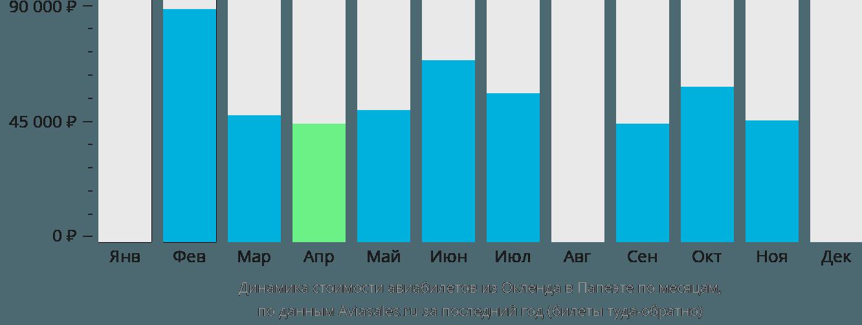 Динамика стоимости авиабилетов из Окленда в Папеэте по месяцам