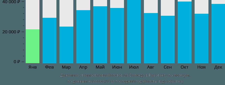Динамика стоимости авиабилетов из Окленда в Раротонгу по месяцам