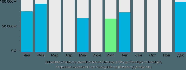 Динамика стоимости авиабилетов из Окленда в Рио-де-Жанейро по месяцам