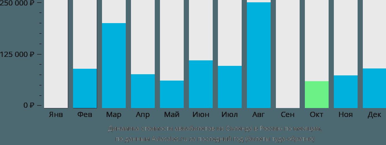 Динамика стоимости авиабилетов из Окленда в Россию по месяцам