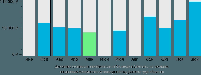 Динамика стоимости авиабилетов из Окленда в Сантьяго по месяцам