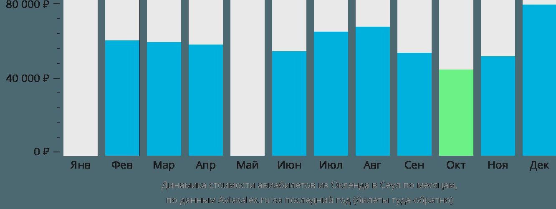 Динамика стоимости авиабилетов из Окленда в Сеул по месяцам