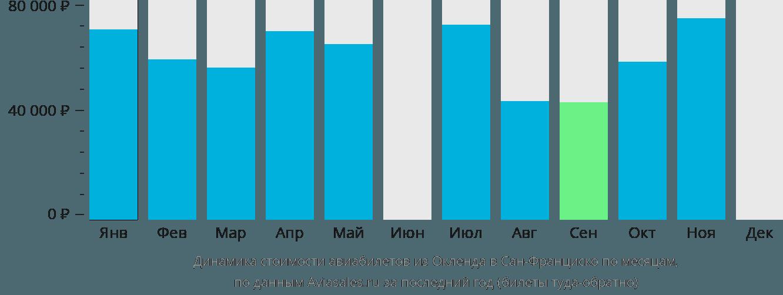 Динамика стоимости авиабилетов из Окленда в Сан-Франциско по месяцам