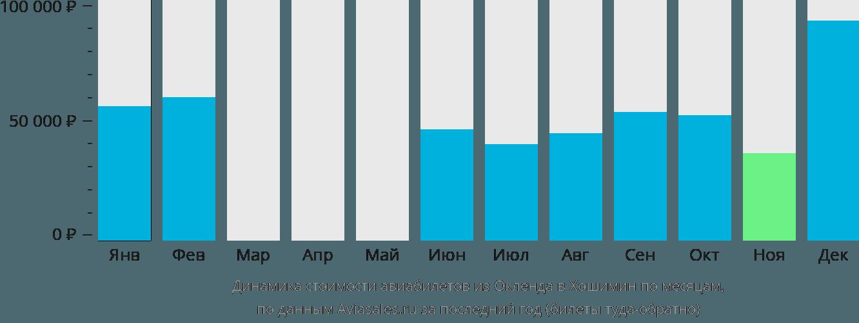 Динамика стоимости авиабилетов из Окленда в Хошимин по месяцам