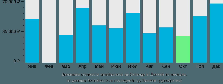 Динамика стоимости авиабилетов из Окленда в Шанхай по месяцам