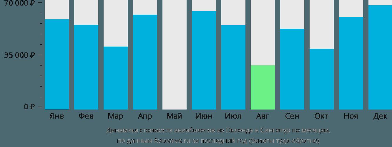 Динамика стоимости авиабилетов из Окленда в Сингапур по месяцам