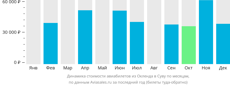 Динамика стоимости авиабилетов из Окленда в Суву по месяцам