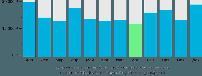 Динамика стоимости авиабилетов из Окленда в Сидней по месяцам
