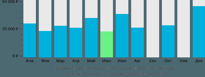 Динамика стоимости авиабилетов из Окленда в Нукуалофу по месяцам