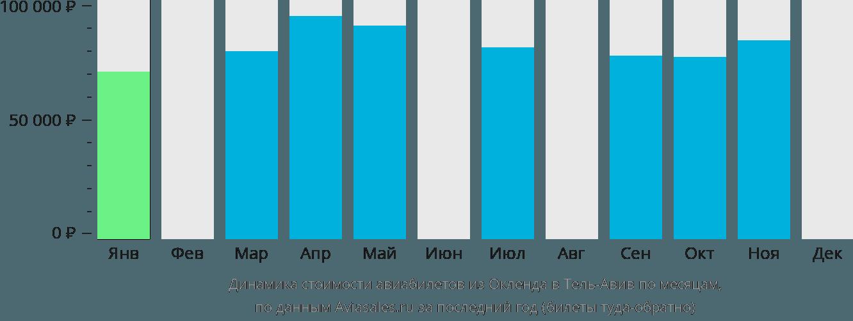 Динамика стоимости авиабилетов из Окленда в Тель-Авив по месяцам