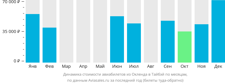 Динамика стоимости авиабилетов из Окленда в Тайбэй по месяцам