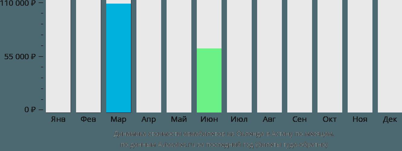 Динамика стоимости авиабилетов из Окленда в Астану по месяцам