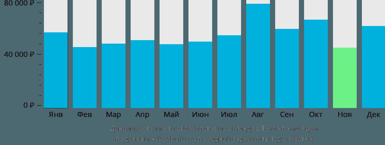 Динамика стоимости авиабилетов из Окленда в Токио по месяцам