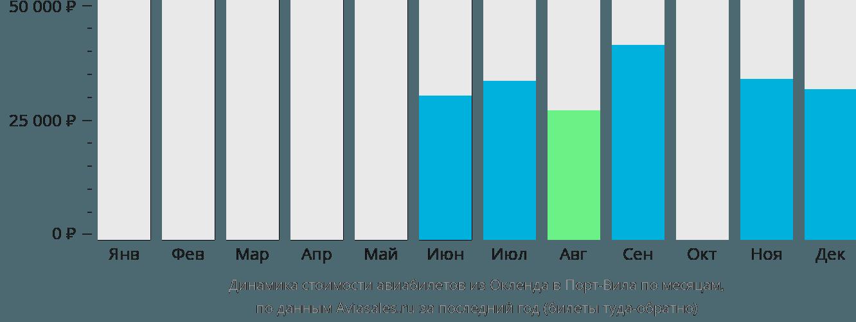 Динамика стоимости авиабилетов из Окленда в Порт-Вила по месяцам