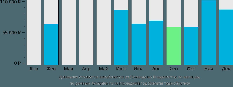Динамика стоимости авиабилетов из Окленда во Владивосток по месяцам
