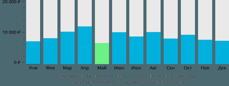 Динамика стоимости авиабилетов из Окленда в Веллингтон по месяцам
