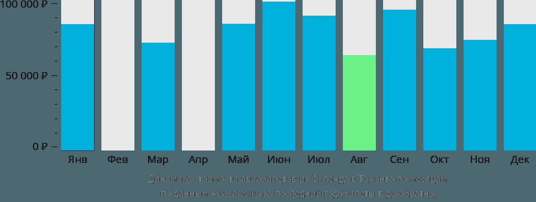 Динамика стоимости авиабилетов из Окленда в Торонто по месяцам