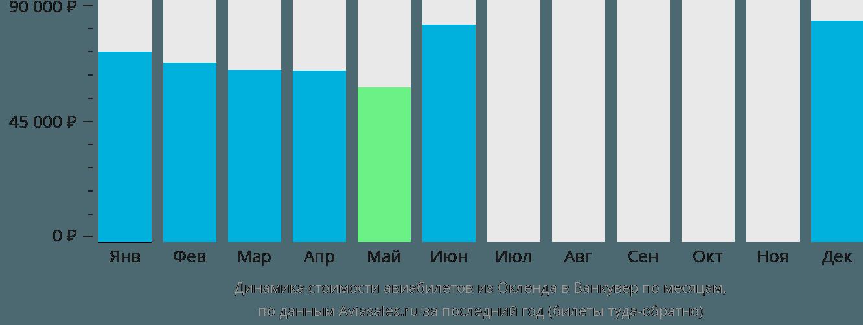 Динамика стоимости авиабилетов из Окленда в Ванкувер по месяцам