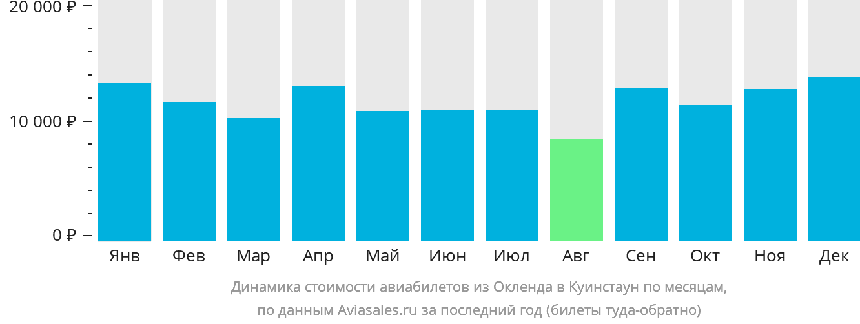 Динамика стоимости авиабилетов из Окленда в Куинстаун по месяцам
